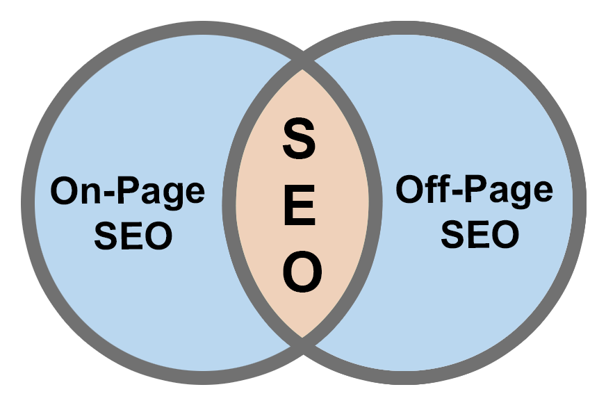 site içi ve site dışı seo nedir