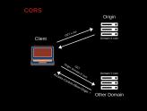 CORS Nedir? Kökler Arası Kaynak Paylaşımı Ne İşe Yarar?