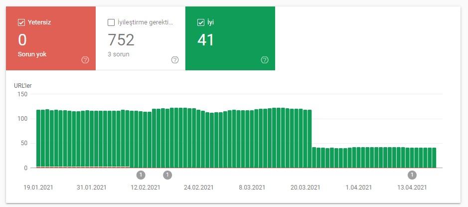 Search Console'a yeni özellik: Sayfa Deneyimi Raporu (Google Webmaster)