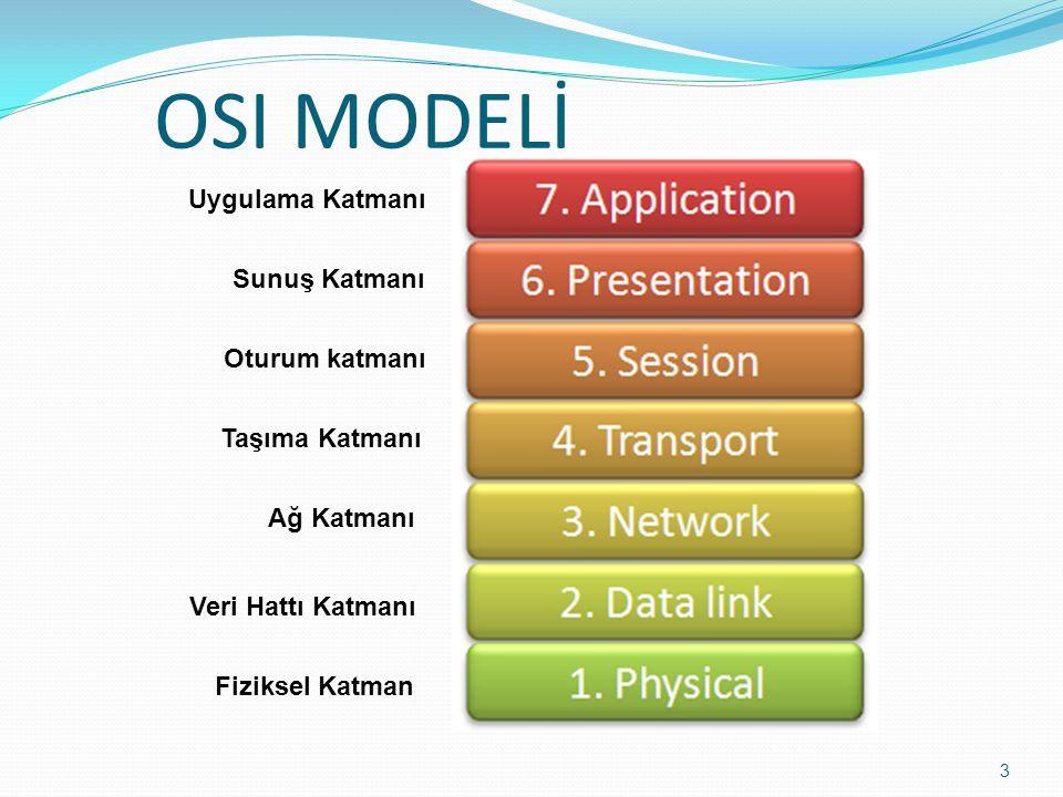 OSI Modeli